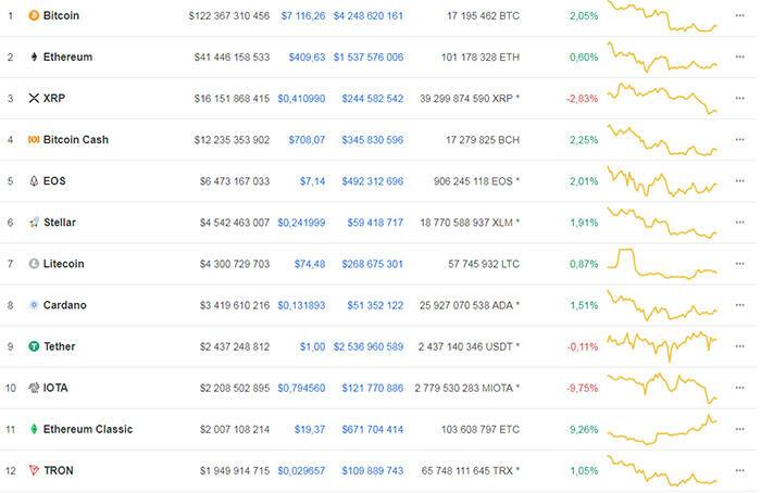 Топ 20 криптовалют для покупки секрет торговли на валютной бирже
