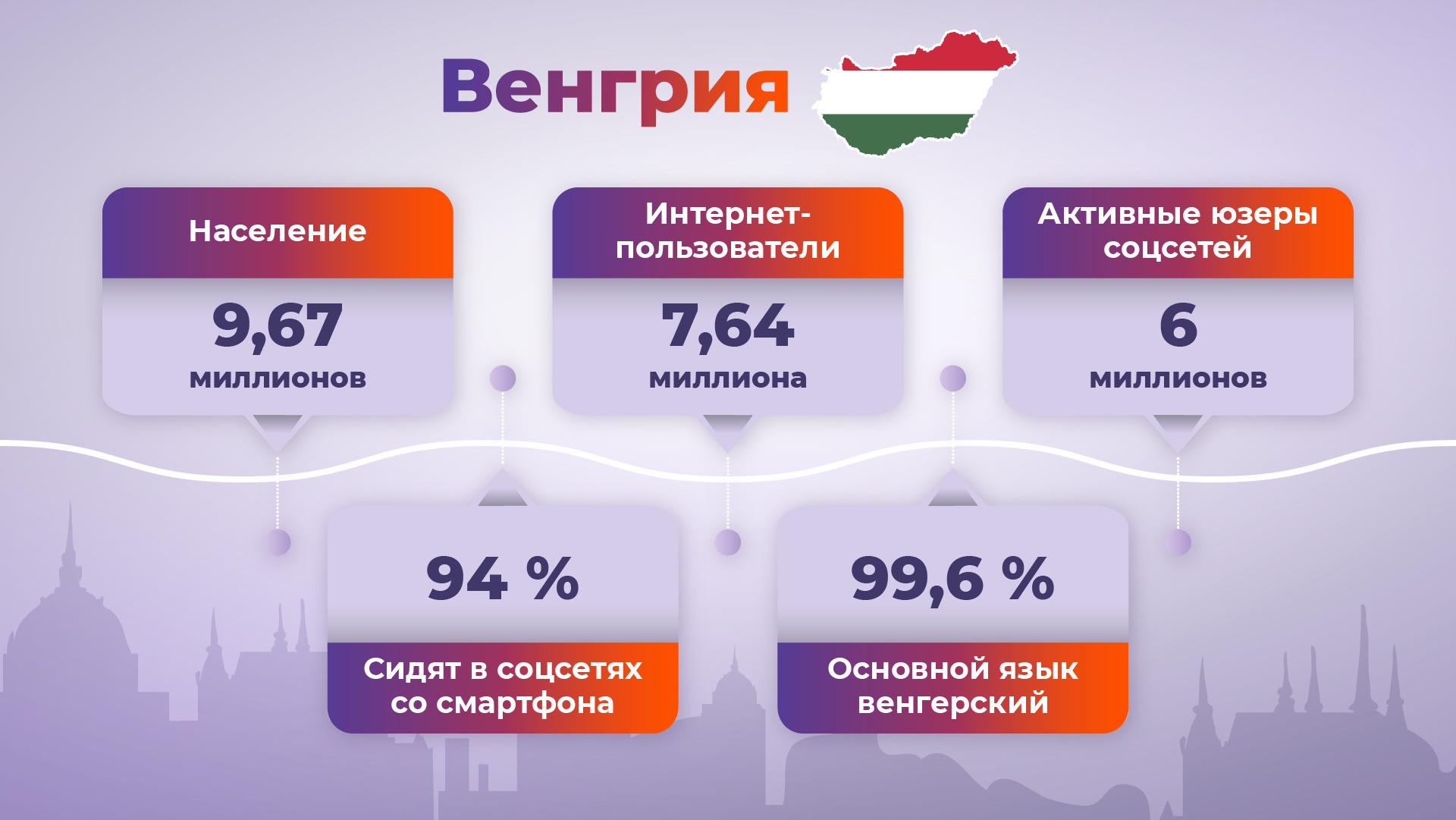 Льем на Венгрию: особенности гео и топовые офферы для твоего профита