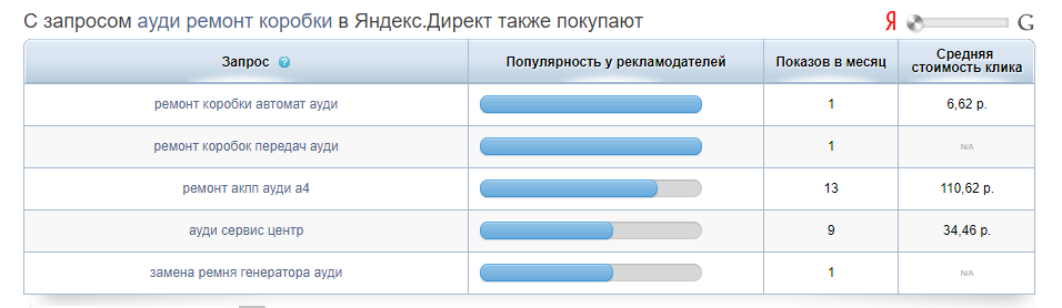 Пвртнерки 2 рубля клик в яндекс директ 2 рубля 1c яндекс директ